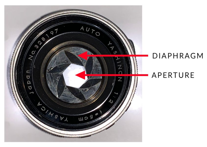 Lens Diaphragm and Aperture