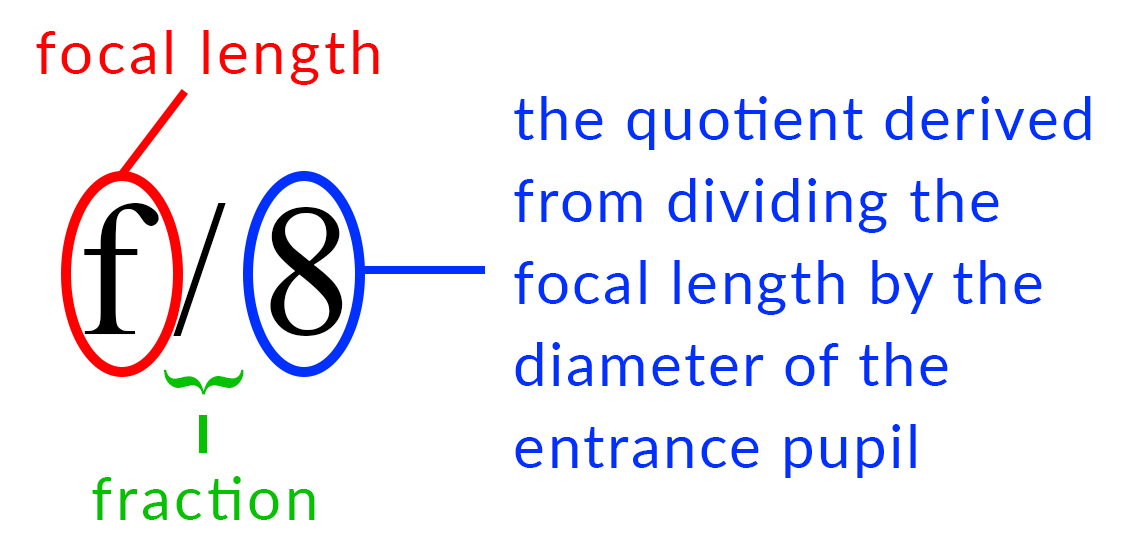 Anatomy of an f-number