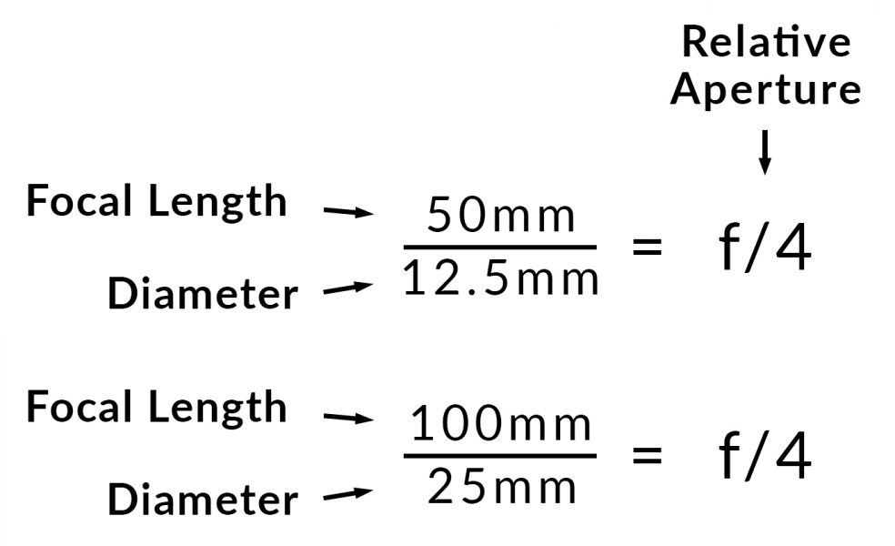 Example of relative aperture at two different focal lengths
