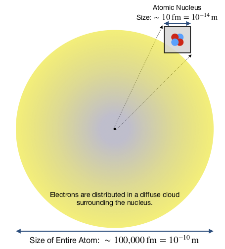 The figure depicts the relationship between the diffuse cloud of electrons in an atom and the tiny atomic nucleus at its center.